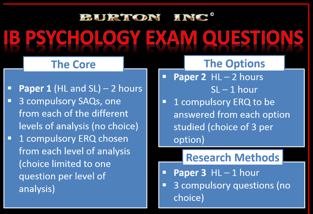 what is on ib psychology paper 1 Ib psychology option sl hl paper 1 50% 35% paper 2 sl/hl paper 1 (section a) ib psychology author.